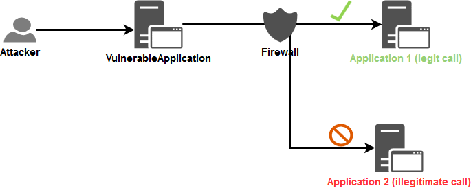 Case 1 for Network layer protection about flows that we want to prevent